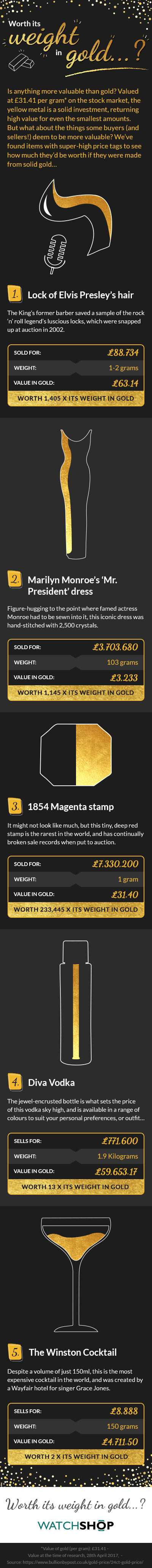 Worth its weight in gold…? infographic from Watchshop